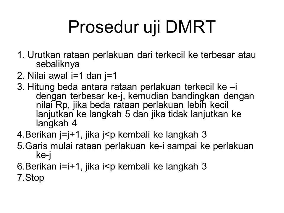 Prosedur uji DMRT 1. Urutkan rataan perlakuan dari terkecil ke terbesar atau sebaliknya. 2. Nilai awal i=1 dan j=1.