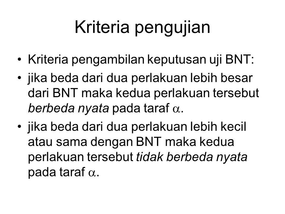 Kriteria pengujian Kriteria pengambilan keputusan uji BNT:
