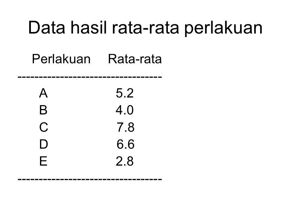 Data hasil rata-rata perlakuan