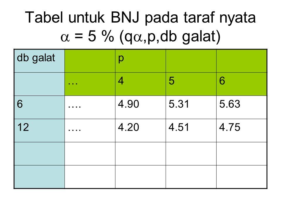 Tabel untuk BNJ pada taraf nyata  = 5 % (q,p,db galat)