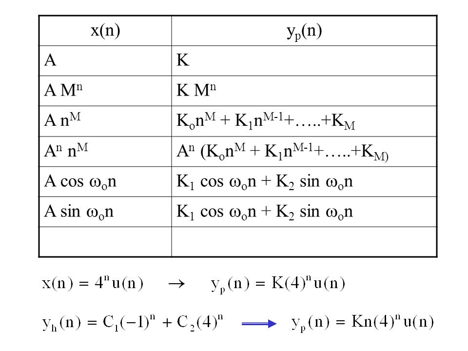 x(n) yp(n) A. K. A Mn. K Mn. A nM. KonM + K1nM-1+…..+KM. An nM. An (KonM + K1nM-1+…..+KM) A cos on.