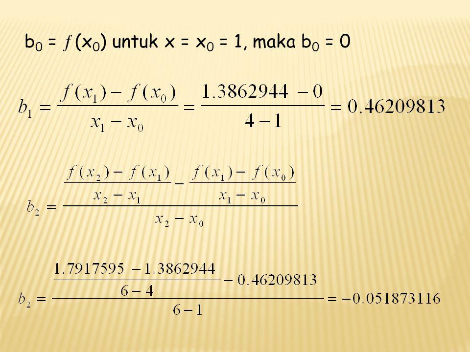 b0 = ¦ (x0) untuk x = x0 = 1, maka b0 = 0
