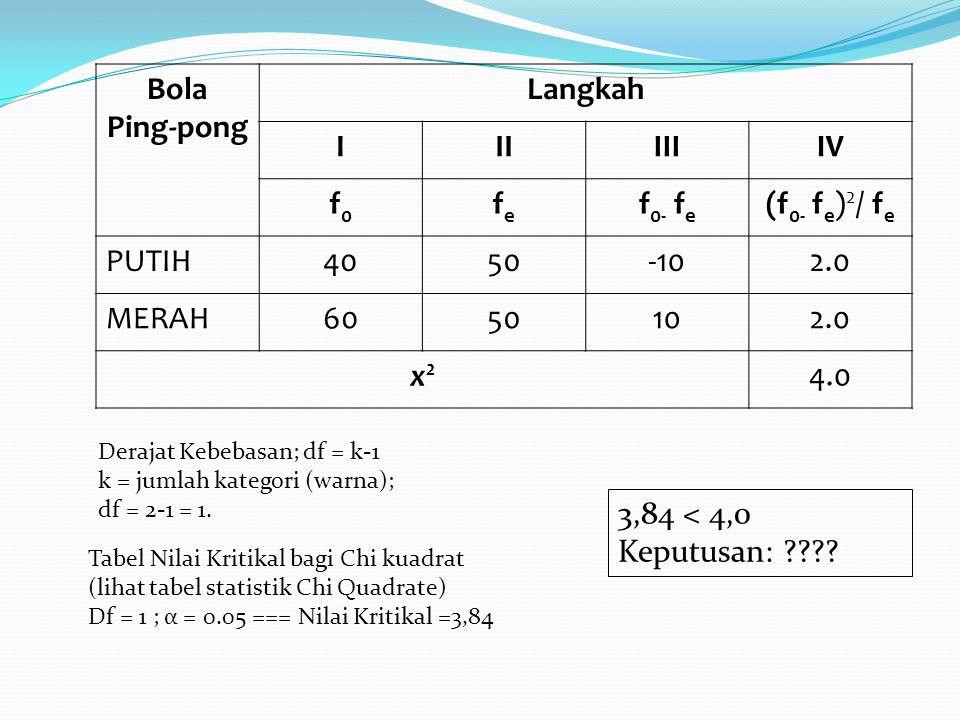 Ping-pong Langkah I II III IV f0 fe f0- fe x2