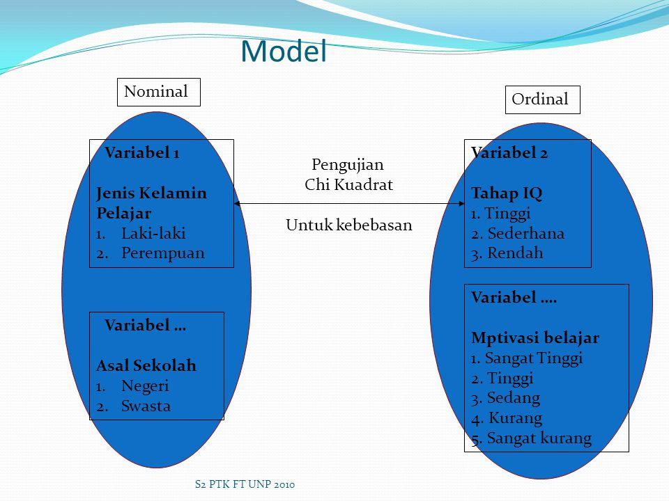 Model Nominal Ordinal Variabel 1 Jenis Kelamin Pelajar Laki-laki