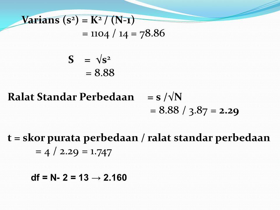 Ralat Standar Perbedaan = s /√N = 8.88 / 3.87 = 2.29