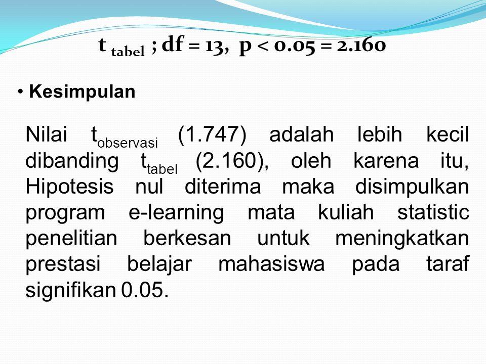 t tabel ; df = 13, p < 0.05 = 2.160 Kesimpulan.