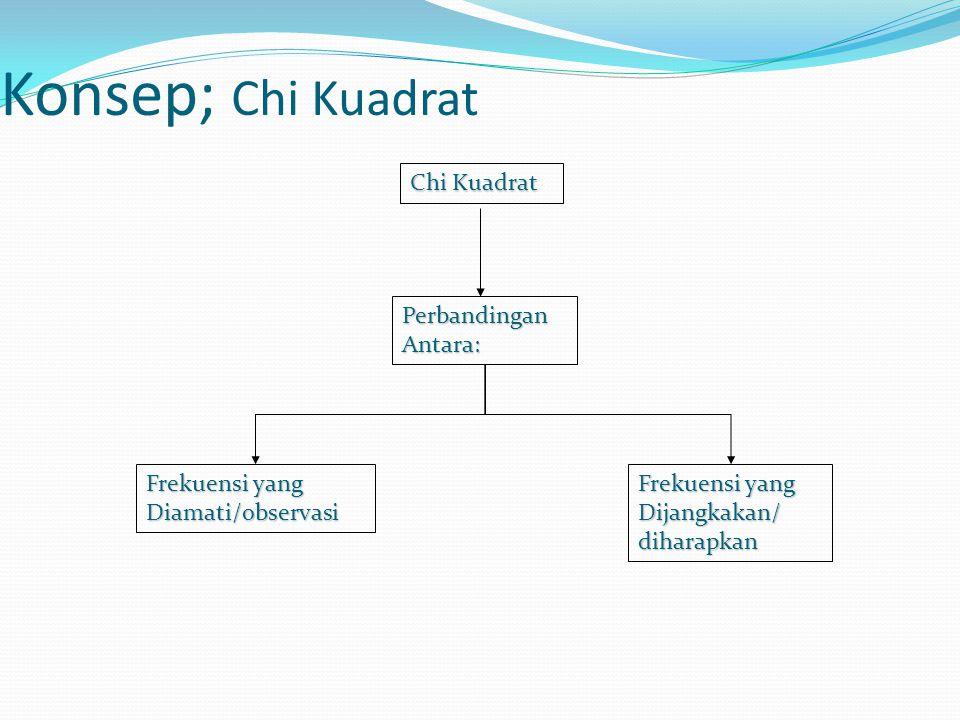 Konsep; Chi Kuadrat Chi Kuadrat Perbandingan Antara: Frekuensi yang