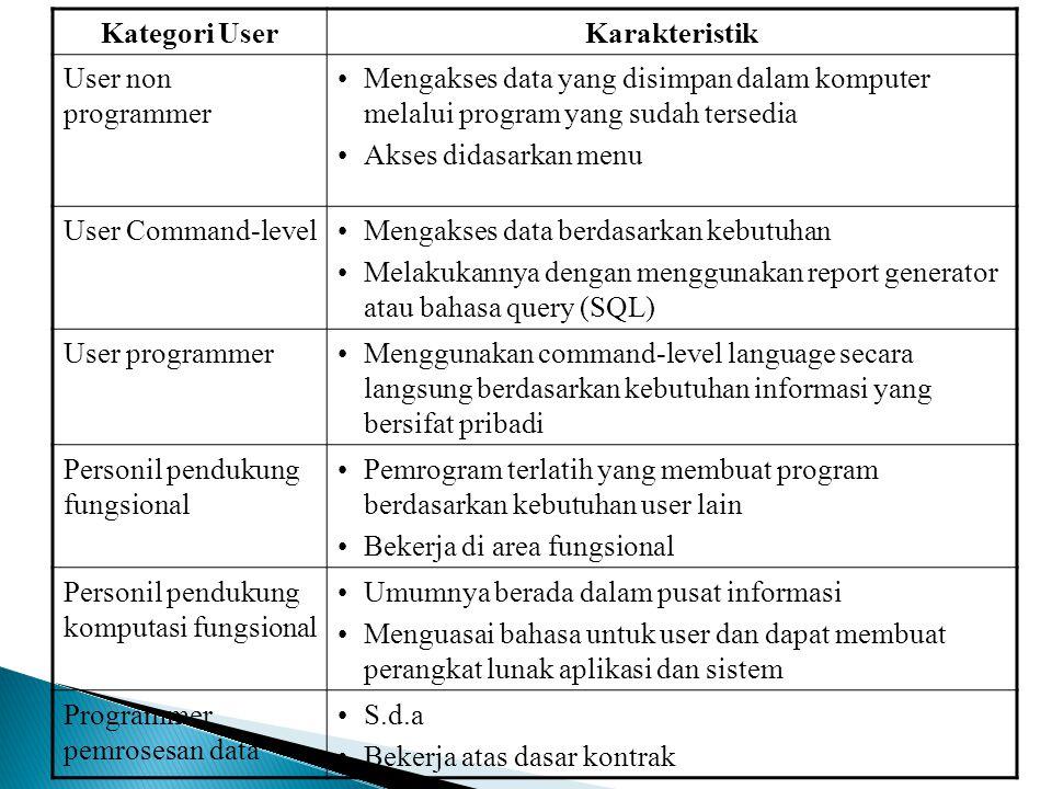 Kategori User Karakteristik. User non programmer. Mengakses data yang disimpan dalam komputer melalui program yang sudah tersedia.