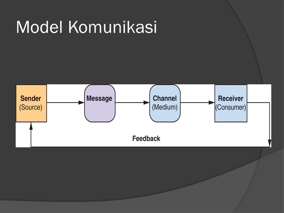 Model Komunikasi