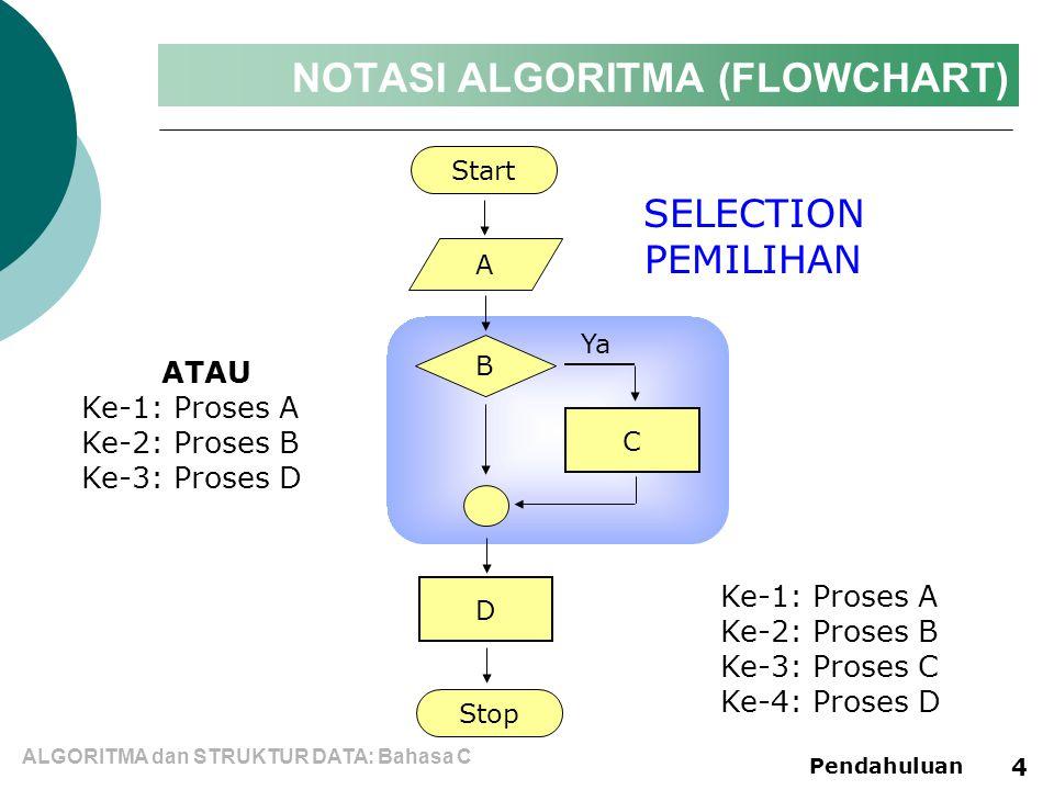 NOTASI ALGORITMA (FLOWCHART)