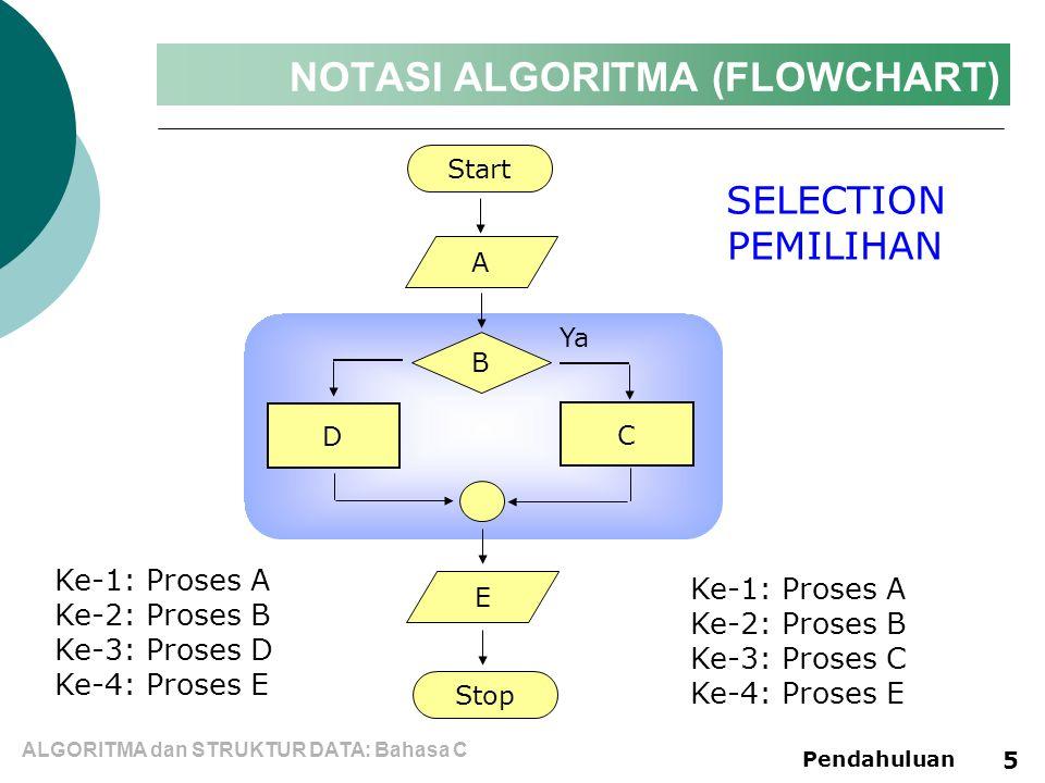 NOTASI ALGORITMA (PSEUDOCODE)