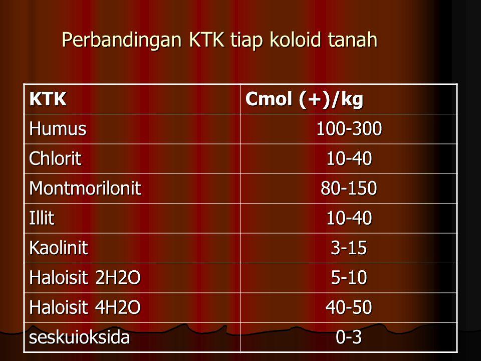 Perbandingan KTK tiap koloid tanah