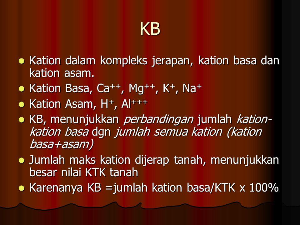 KB Kation dalam kompleks jerapan, kation basa dan kation asam.