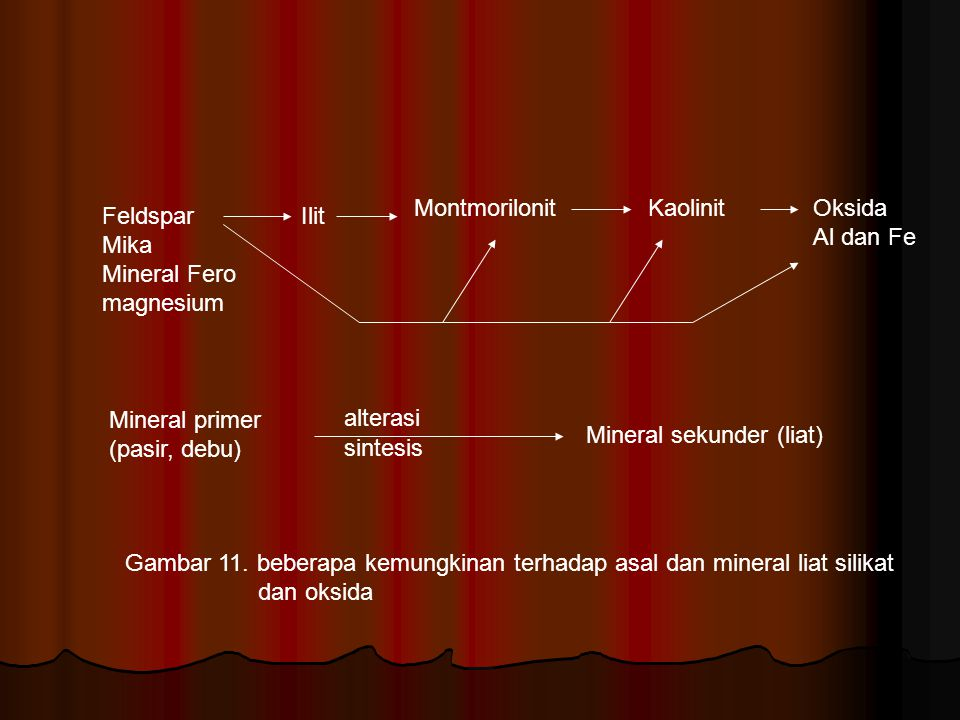 Montmorilonit Kaolinit. Oksida. Al dan Fe. Feldspar. Mika. Mineral Fero. magnesium. Ilit. Mineral primer.