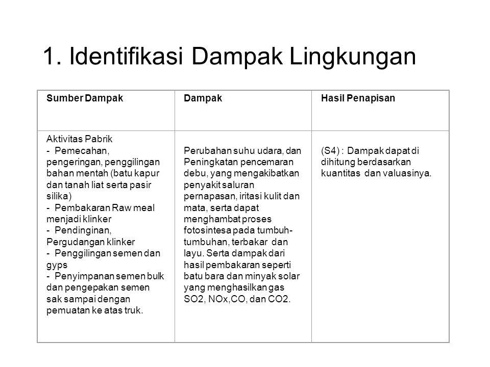 1. Identifikasi Dampak Lingkungan