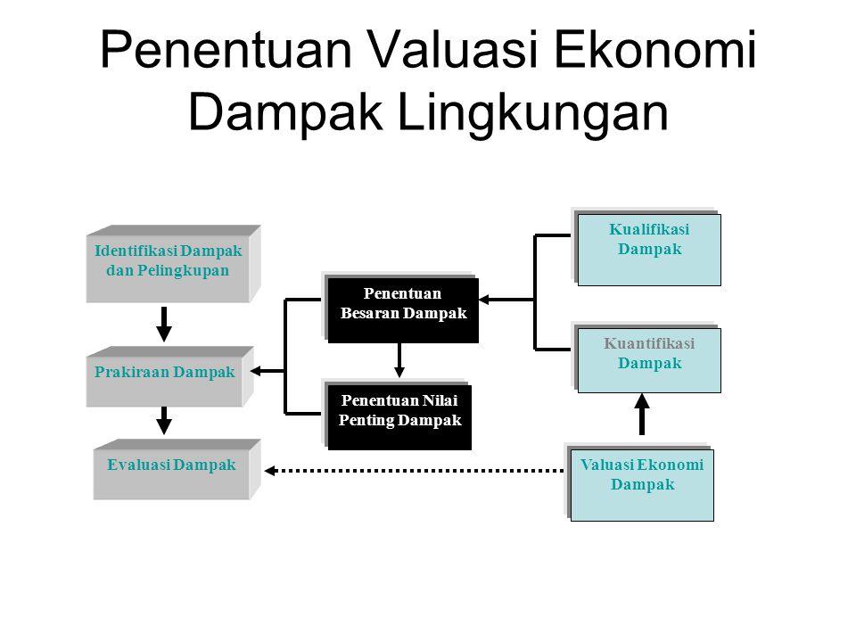Penentuan Valuasi Ekonomi Dampak Lingkungan