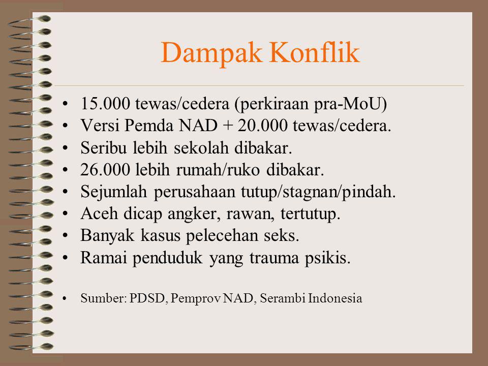 Dampak Konflik 15.000 tewas/cedera (perkiraan pra-MoU)