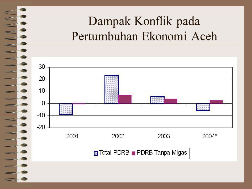 Dampak Konflik pada Pertumbuhan Ekonomi Aceh