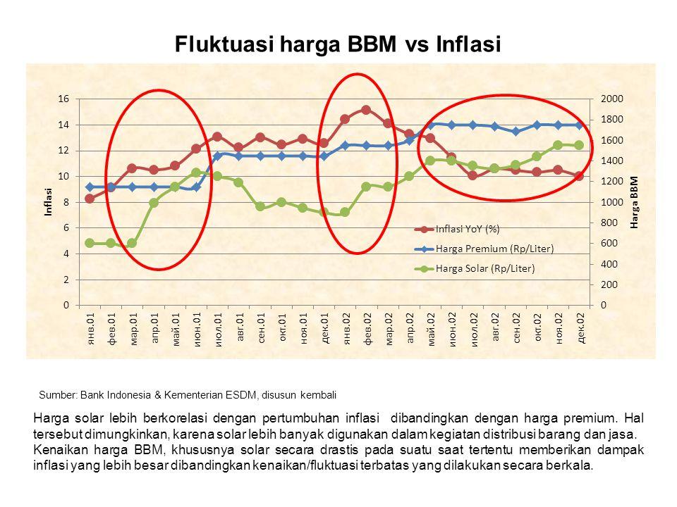 Fluktuasi harga BBM vs Inflasi