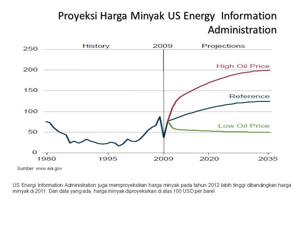 Proyeksi Harga Minyak US Energy Information Administration