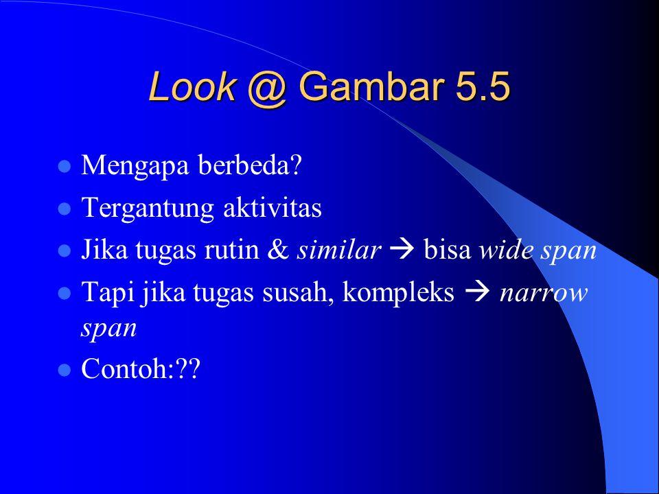 Look @ Gambar 5.5 Mengapa berbeda Tergantung aktivitas