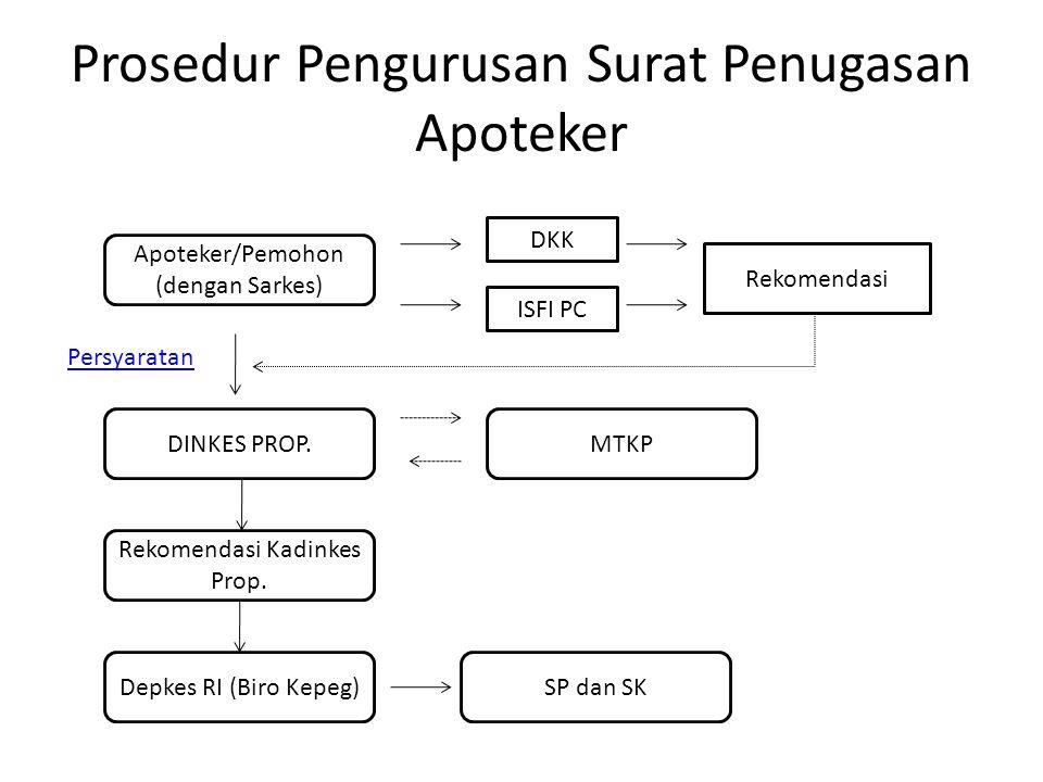 Prosedur Pengurusan Surat Penugasan Apoteker