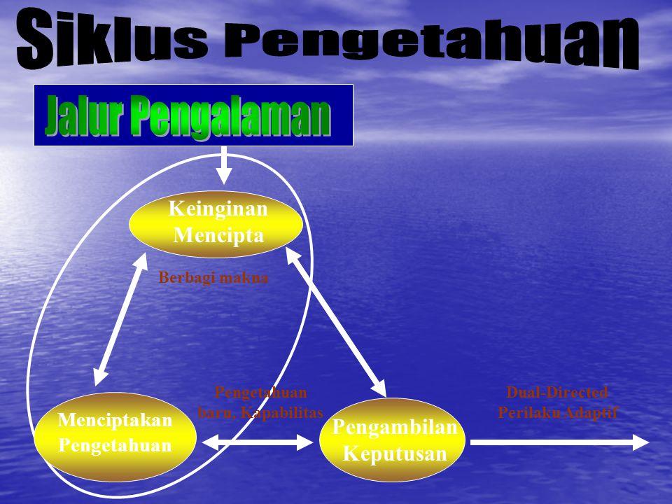 Siklus Pengetahuan Jalur Pengalaman Keinginan Mencipta