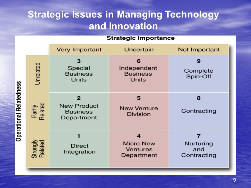 Strategic Issues in Managing Technology and Innovation