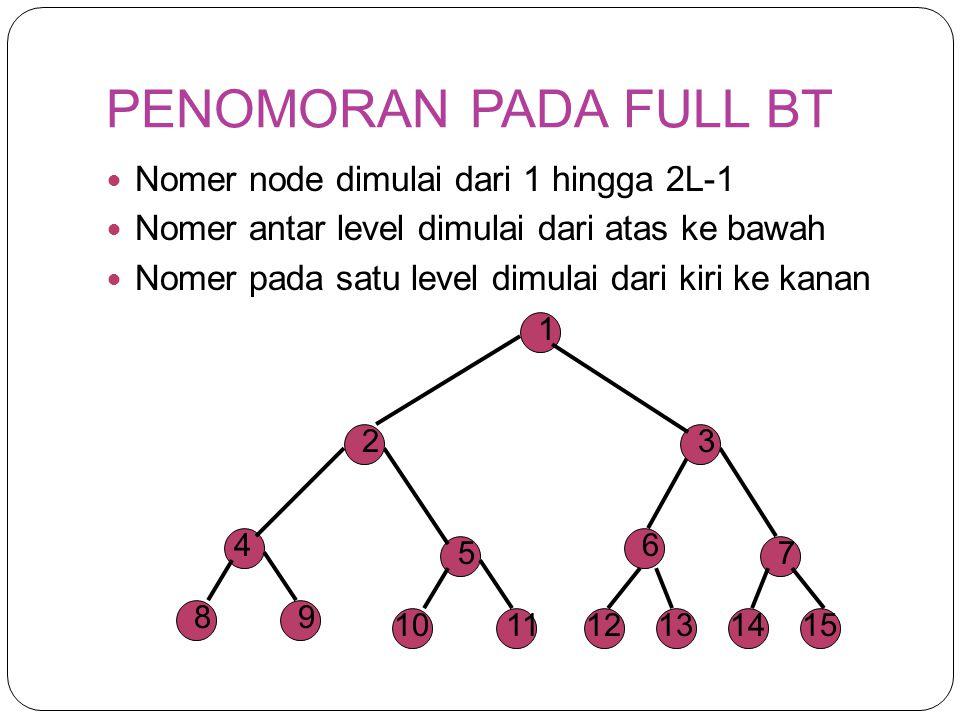 PENOMORAN PADA FULL BT Nomer node dimulai dari 1 hingga 2L-1