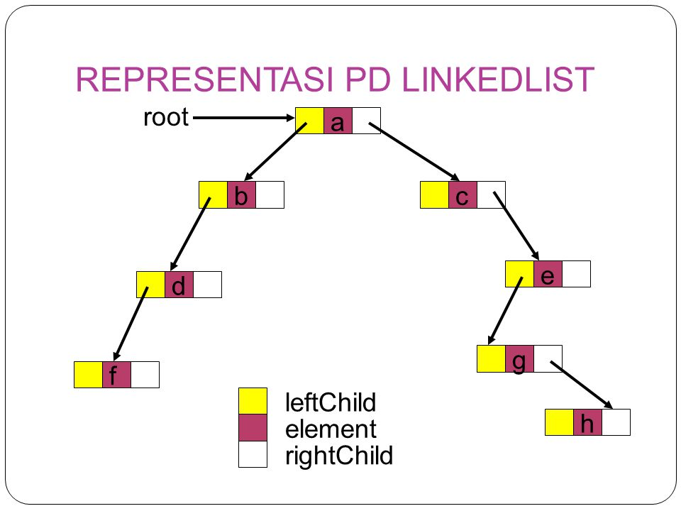 REPRESENTASI PD LINKEDLIST