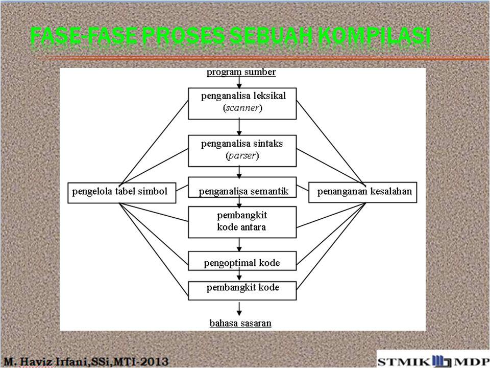 Fase-fase proses sebuah kompilasi
