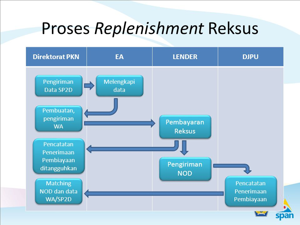 Proses Replenishment Reksus