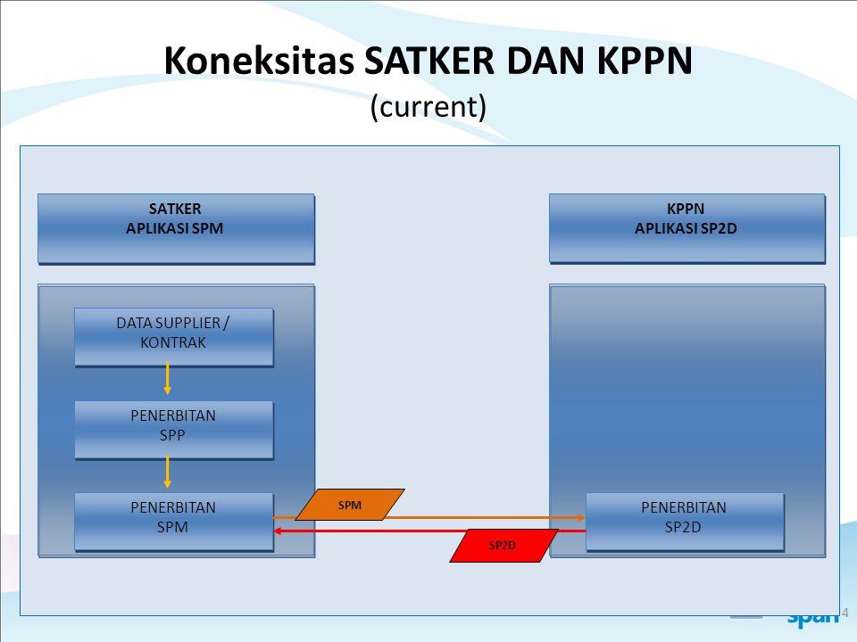 Koneksitas SATKER DAN KPPN (current)