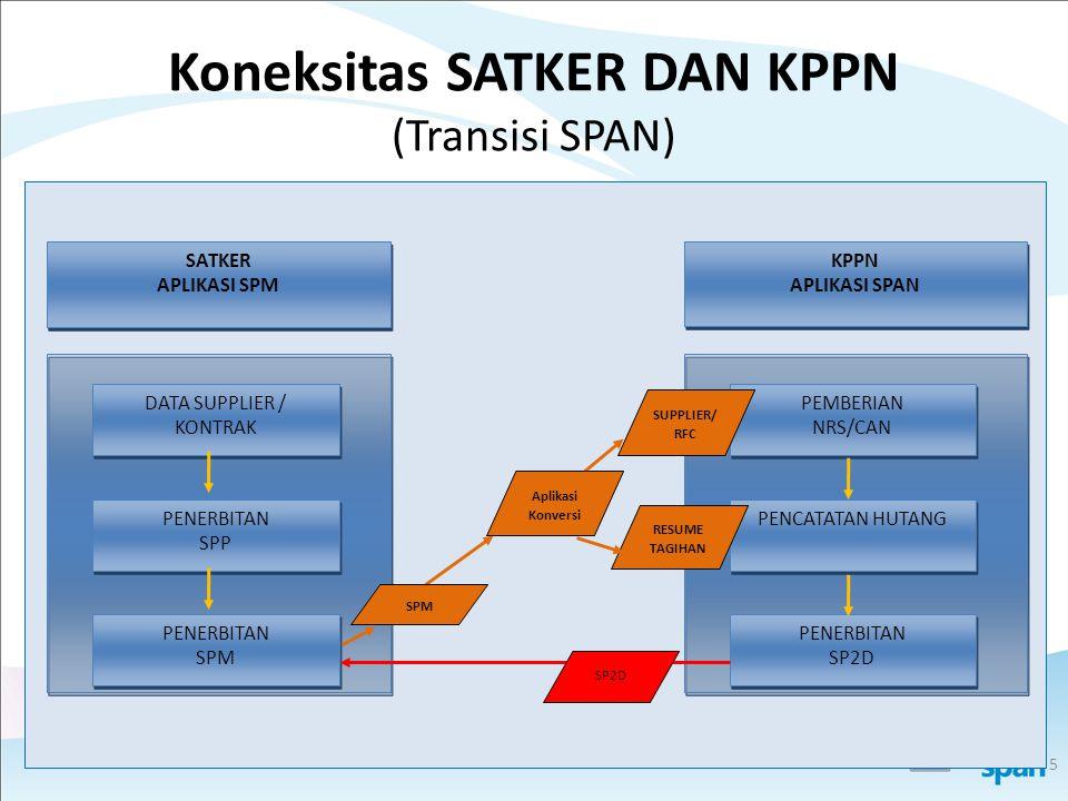 Koneksitas SATKER DAN KPPN (Transisi SPAN)
