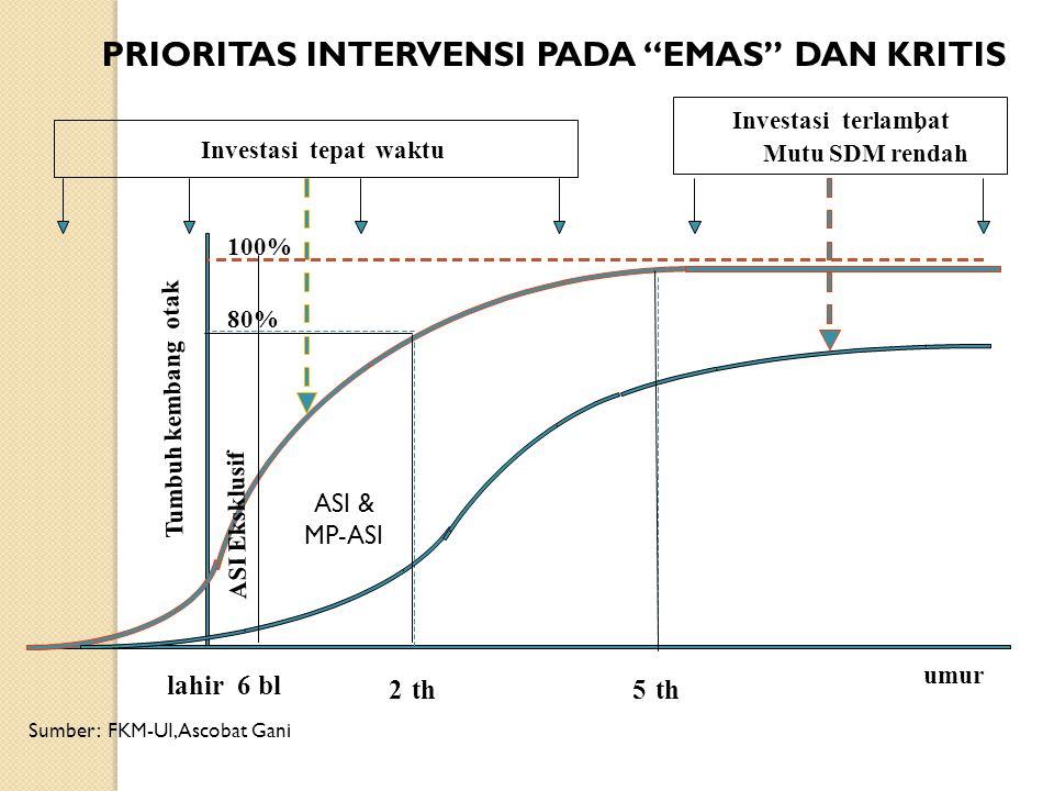 PRIORITAS INTERVENSI PADA EMAS DAN KRITIS