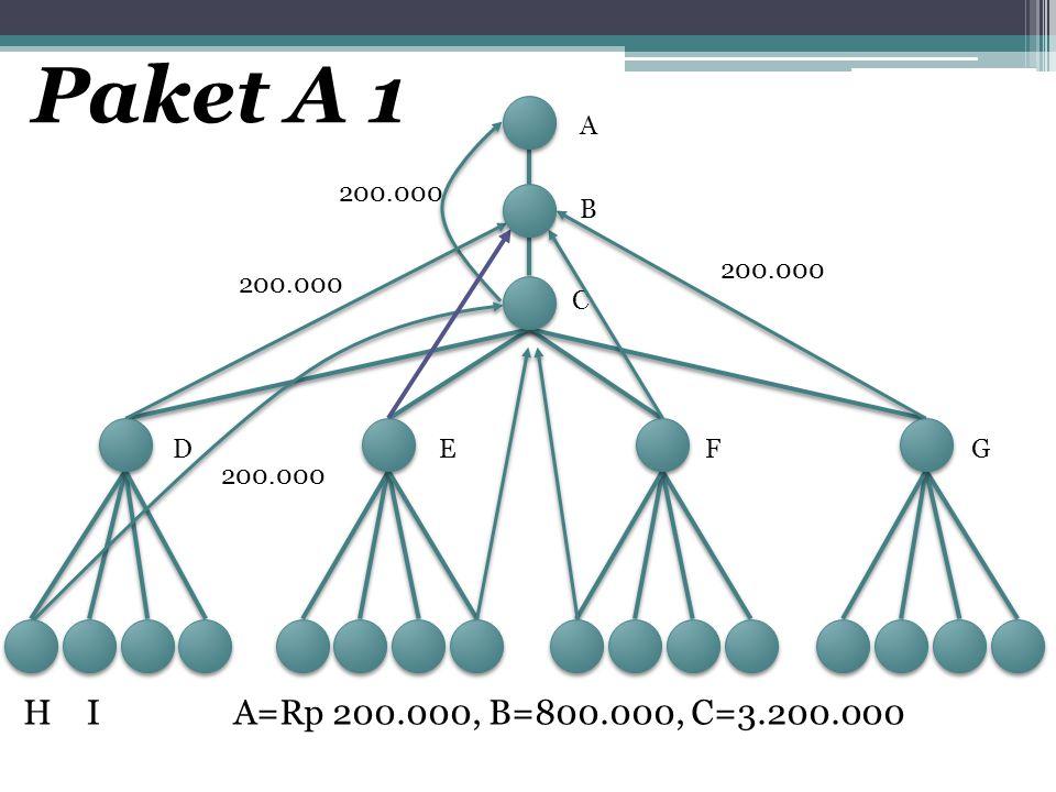 Paket A 1 A 200.000 B 200.000 200.000 C D E F G 200.000 H I A=Rp 200.000, B=800.000, C=3.200.000