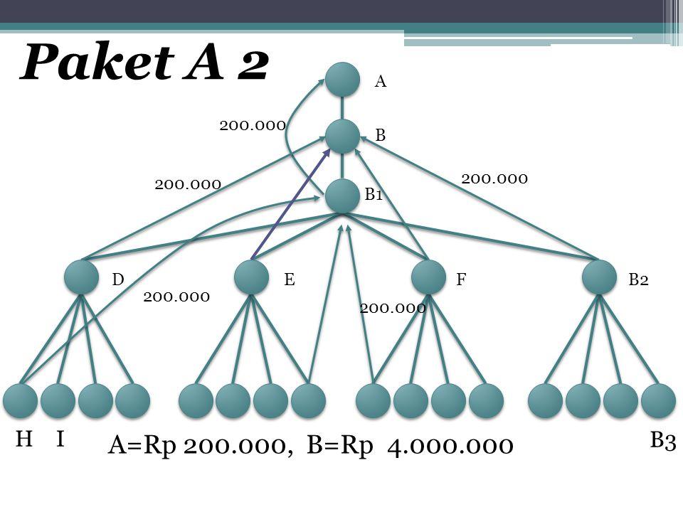 Paket A 2 A. 200.000. B. 200.000. 200.000. B1. D. E. F. B2. 200.000. 200.000. H. I. A=Rp 200.000, B=Rp 4.000.000.