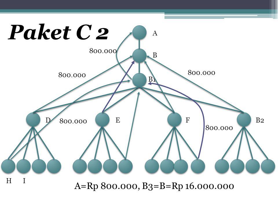 Paket C 2 A. 800.000. B. 800.000. 800.000.