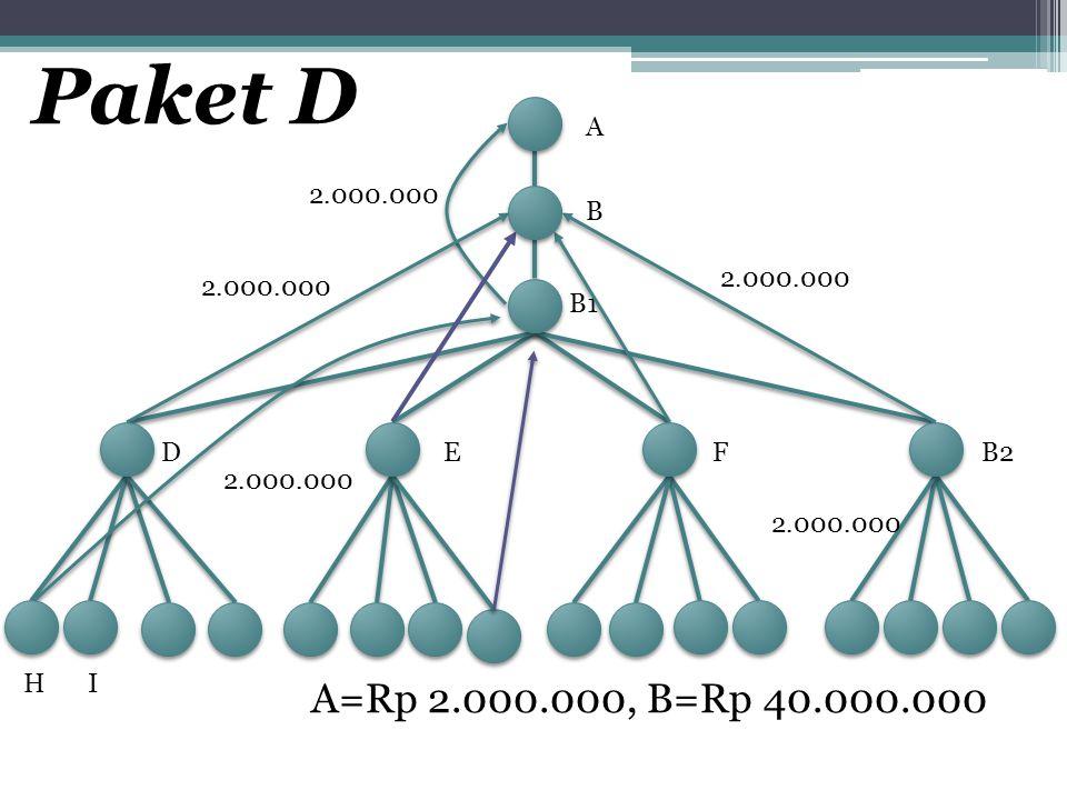 Paket D A. 2.000.000. B. 2.000.000. 2.000.000. B1. D. E. F. B2. 2.000.000. 2.000.000. H.