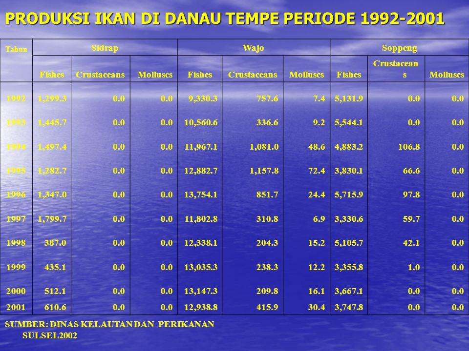 PRODUKSI IKAN DI DANAU TEMPE PERIODE 1992-2001