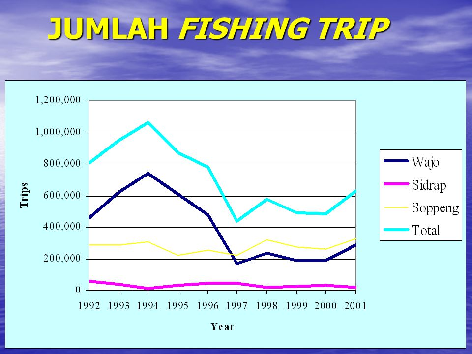 JUMLAH FISHING TRIP