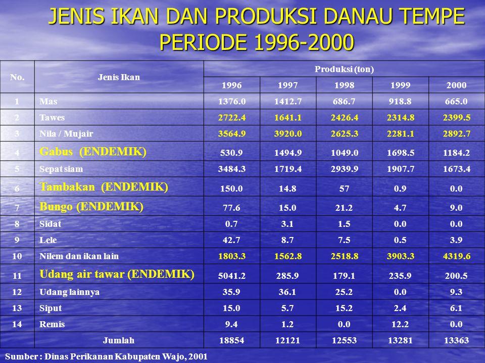 JENIS IKAN DAN PRODUKSI DANAU TEMPE PERIODE 1996-2000