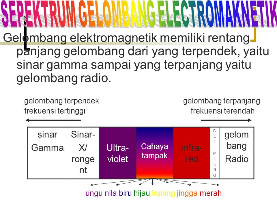 SEPEKTRUM GELOMBANG ELECTROMAKNETIK