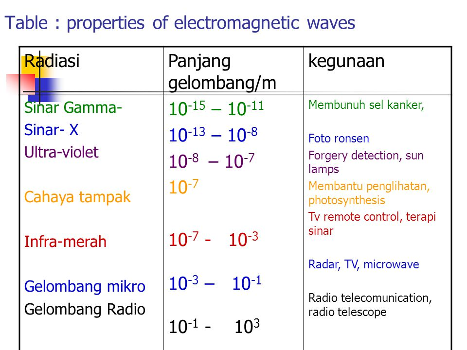 Table : properties of electromagnetic waves