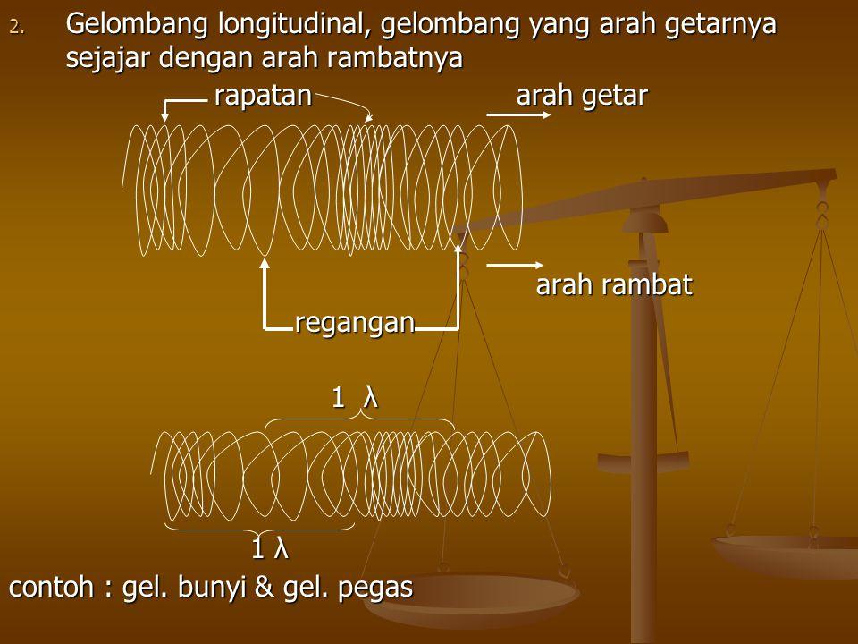 Gelombang longitudinal, gelombang yang arah getarnya sejajar dengan arah rambatnya