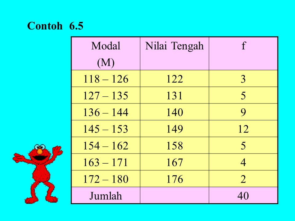Contoh 6.5 Modal. (M) Nilai Tengah. f. 118 – 126. 122. 3. 127 – 135. 131. 5. 136 – 144. 140.