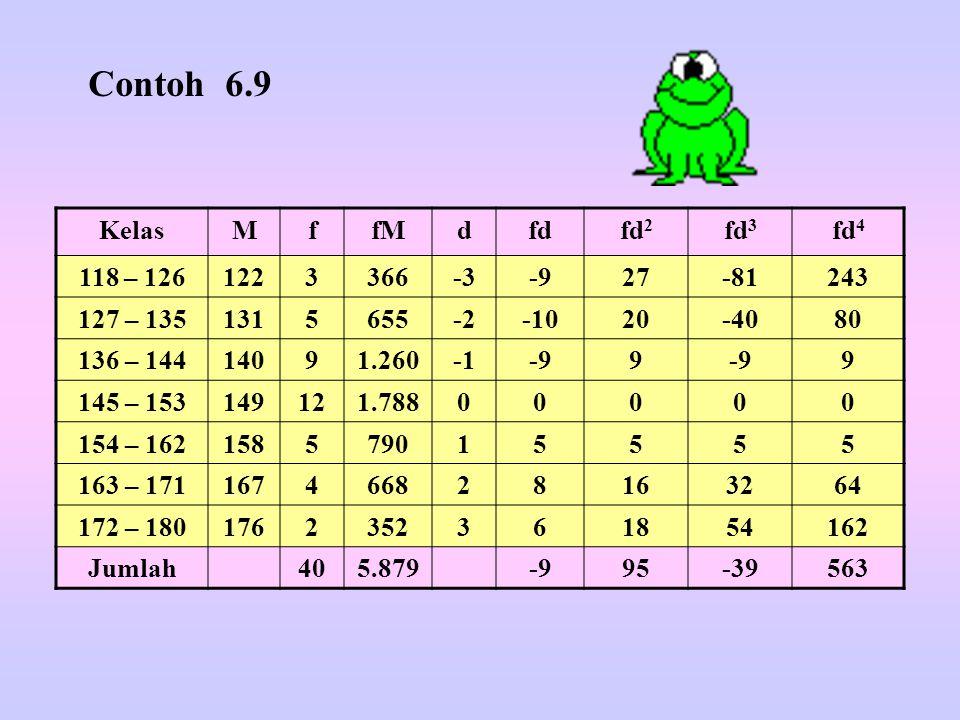 Contoh 6.9 Kelas M f fM d fd fd2 fd3 fd4 118 – 126 122 3 366 -3 -9 27