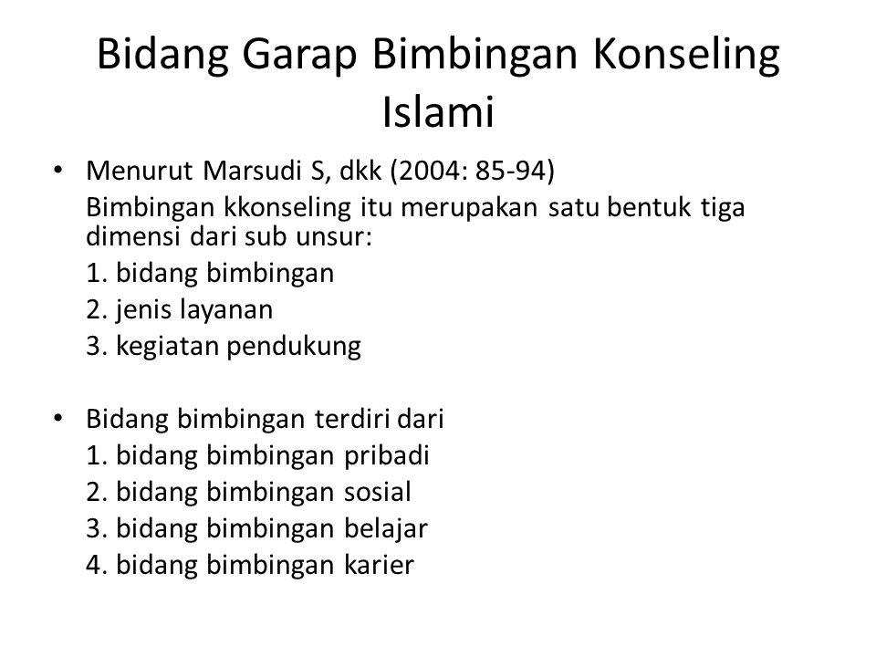 Bidang Garap Bimbingan Konseling Islami
