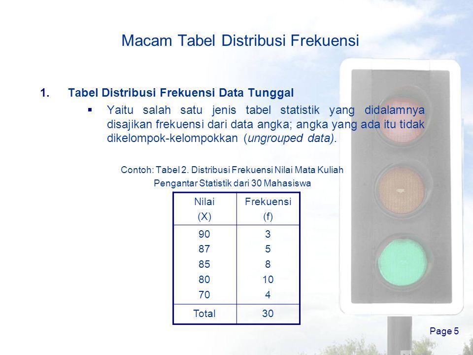 Macam Tabel Distribusi Frekuensi