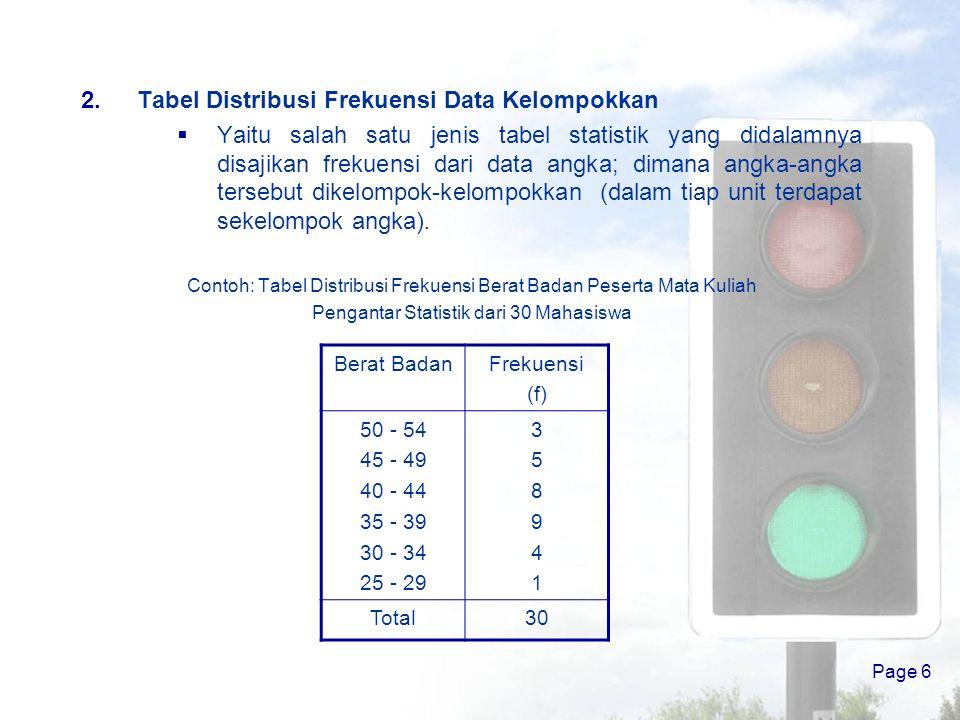 Tabel Distribusi Frekuensi Data Kelompokkan